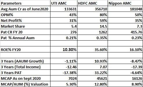 UTI Asset Management Company Ltd IPO (UTI AMC IPO)
