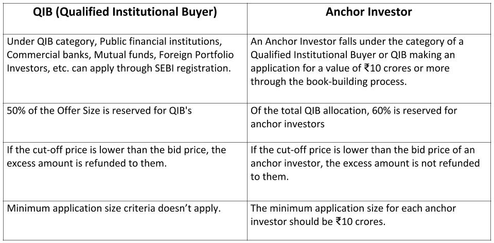 Difference between QIB and Anchor Investor