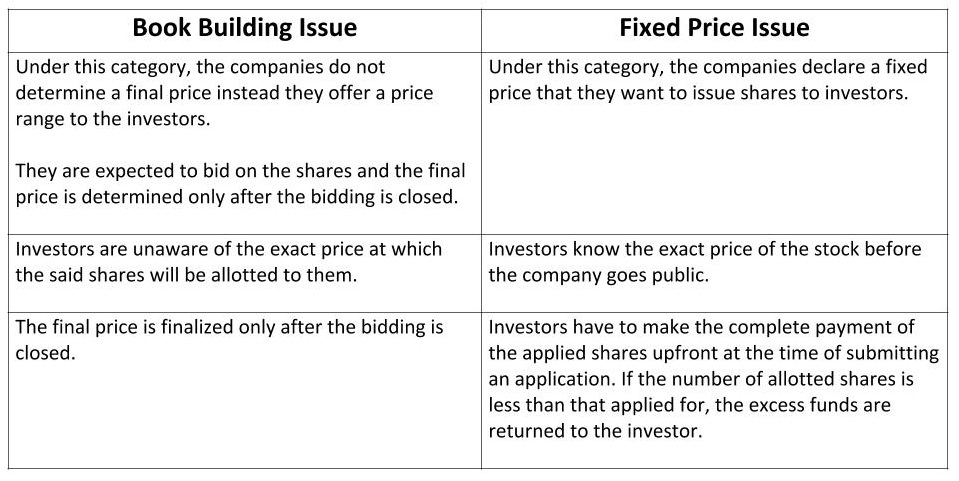 Difference Between Book Building Issue and Fixed Price Issue