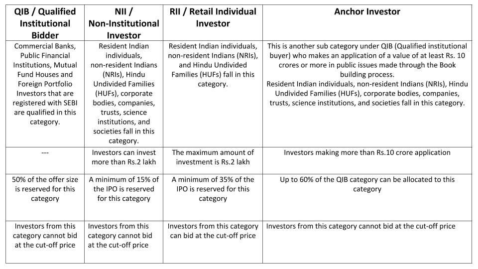 Difference Between RII, NII, QIB, and Anchor Investor