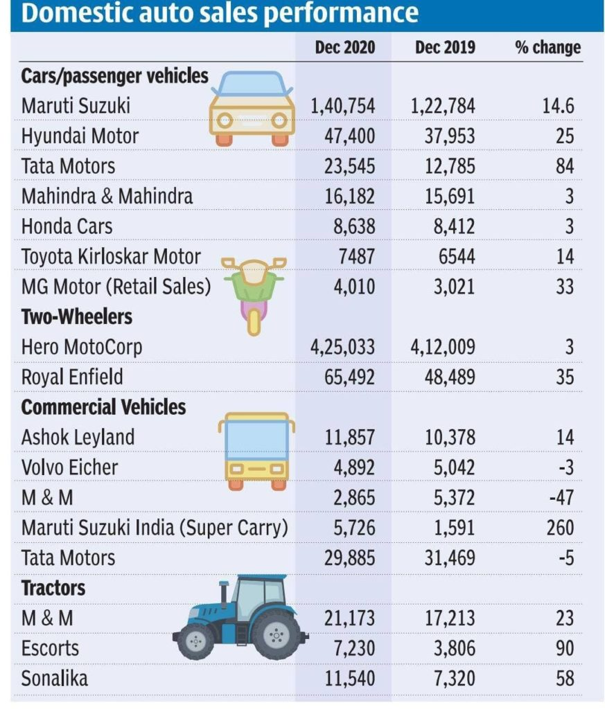 Domestic Auto Sales Performance