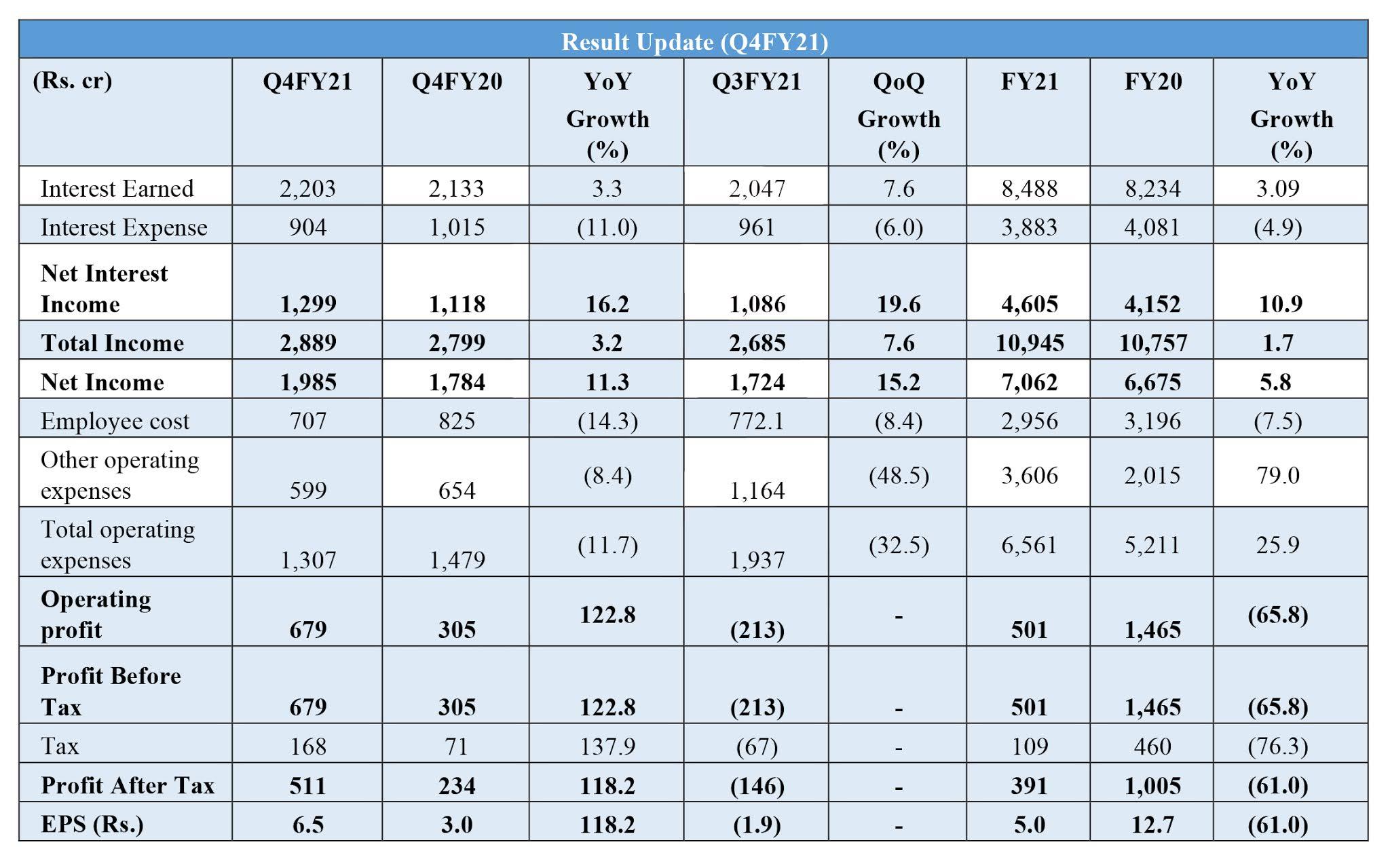 Result-Highlight-HDB-Financial-Services-