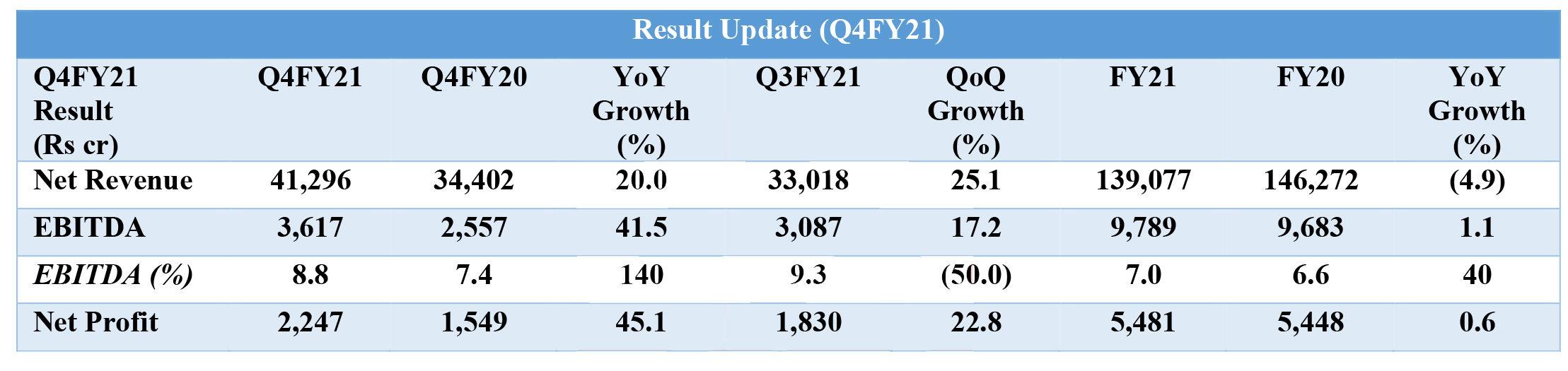 Q4FY21 Result Update-Reliance Retail-1