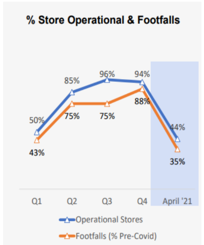 Trend of % of store operation and footfalls during Covid period